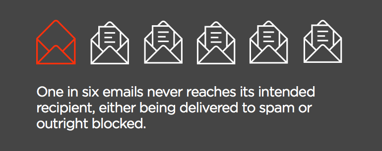 one in six emails never reaches its intended recipient